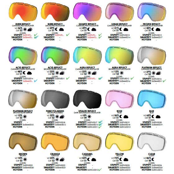 Different ski goggle lens colours